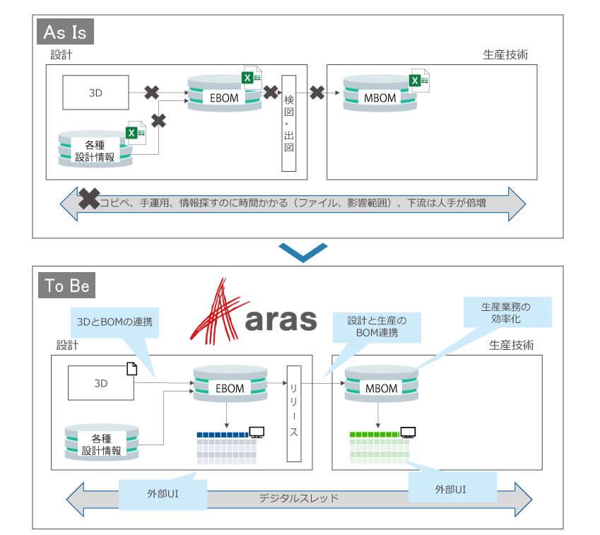 Aras Innovatorによる改善